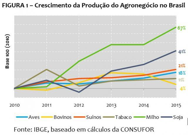 fg1-crescimento-agronegocio