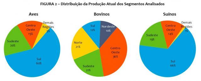 fg2-distribuicao-producao